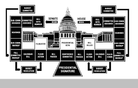 Law Making Flow Chart Flow Chart Speaker Of The House Seth Threet