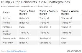 Trump Rivals Biden Warren And Sanders In 2020 Election