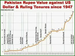 Rupee Vs Dollar Historical Chart Rupee Vs Dollar Since 1947 2013 Siasat Pk Forums