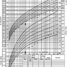 Patients Growth Chart The Arrow Denotes The Start Of