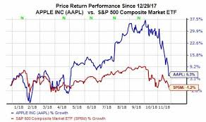 Nasdaq Google Chart Everything You Need To Know About Apple Aapl Stock In Five