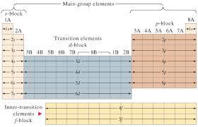 Electron Configurations