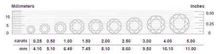 The 5 C S Of Diamonds Chart The 4cs Of Diamonds Diamond Education How To Buy A