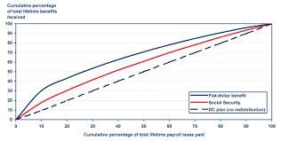 A Progressivity Index For Social Security