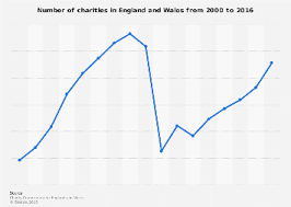 Charity Efficiency Chart England Wales Number Of Charities 2018 Statista