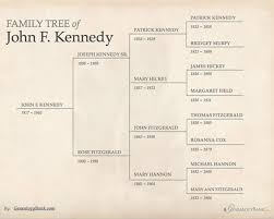 Free Editable Family Tree Template Word | Template | Pinterest ...