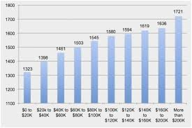 Ssat Upper Level Score Conversion Chart Meticulous Ssat