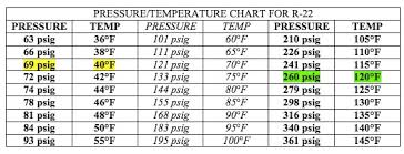 Ac High And Low Pressure Chart R22 Pressure Chart High And Low Side Www Bedowntowndaytona Com