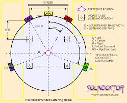 soundoctor surround sound fig 2 typical 5 1 suggested setup this is the standard suggestion for surround sound