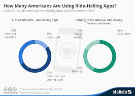Apps Using Chart How Many Americans Are Using Ride Hailing Apps Statista