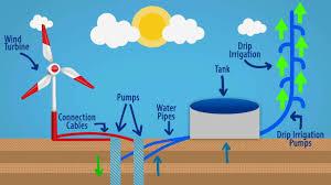 Wind Turbine System Design Design Of A Water Pumping System Using Wind Turbine Mech491