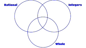 How To Use A Triple Venn Diagram Worksheet Preview By Lonnie Hunter Blended Worksheets Wizer Me