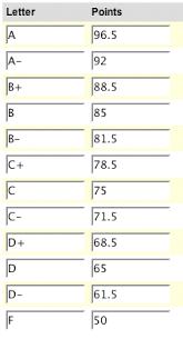 Letter Grade Chart Number Grade To Letter Grade Levelings