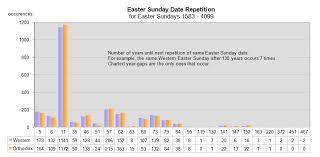 Sundays Only Calendar Gm Arts Calendar Easter