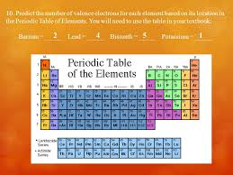 Periodic Table of Elements. The Periodic Table  The periodic ...