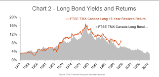Acpm Get The Most Out Of Fixed Income