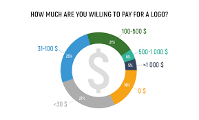 How Much To Design A Logo How Much Does A Logo Development Cost Survey Results And