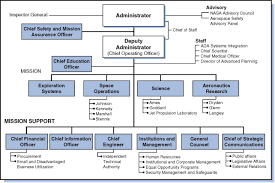 Nasa An Overview Sciencedirect Topics