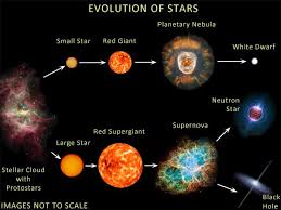 Stellar Evolution Neutron Stars And Black Holes Part 1