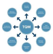 Which Quality Guru Was Heavily Involved With Quality Control Charts All About Total Quality Management Tqm Smartsheet