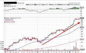 How To Find The Best Breakout Stock Picks On Stockcharts Com