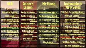 Fallout New Vegas 101 Main Quest Hub Video