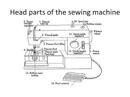 The Sewing Machine. - ppt video online download