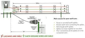 nemtek electric fence wiring diagram efcaviation com electric fence installation pdf at Electric Fence Wiring Diagram