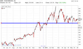 Horizontal Line Stock Chart Drawing Trendlines Are You Creating Traps For Yourself