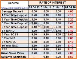 Interest Rate On Ppf Nsc Kvp Mis Rd Time Deposit Scss