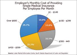 Lmic Employee Benefits Survey Cost Of Insurance Total