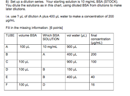 Solved Set Up A Dilution Series Your Starting Solution I