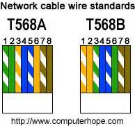 ta tb wiring diagram images infrastructure wiring block what is t568a t568b computerhope
