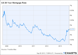 30 Year Fixed Jumbo Mortgage Rates Chart Jumbo Loan Interest Rates Jse Top 40 Share Price