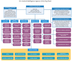 Cia Org Chart Unknown Facts About Central Intelligence