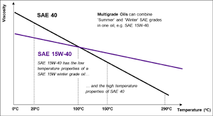 Sae Oil Viscosity Temperature Chart Engine Oil Fundamentals Part 3 What Are The Standards For