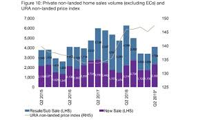 New Condo Sales Volume Could Jump 33 In Q2 61001908 Sky