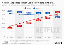Netflix Subscribers Chart Chart Netflix Surpasses Major Cable Providers In The U S