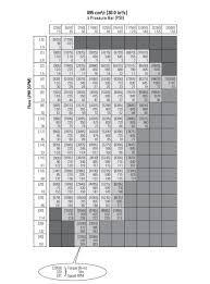 Motor Overload Sizing Chart Information Overload Low Speed High Torque Motors Cross