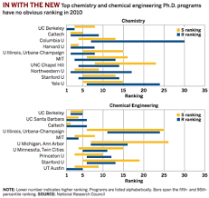Grad Schools Ranked by the National Research Council | Chemistry News