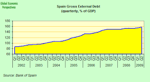 Spains Current Account Deficit Folds In On Itself Seeking