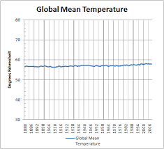 climate change john ansell next time you see the usual global warming chart look carefully it