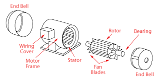 ac motors ac induction single phase three phase motors 3 phase ac induction motor construction