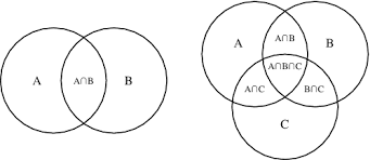 Venn Diagram Math Formula Counting Venn Diagram Part The Counting Principle Venn