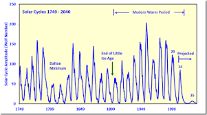 Solar Cycle Chart Solar Cycles Planetary Cycles Sunspots Solar Flares