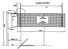 Реферат Правила Волейбола ru