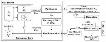 Ahn Chart Mass Flow Diagram For P T System Based On Ahn Et Al 2006