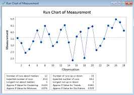 Run Chart With Minitab Lean Sigma Corporation