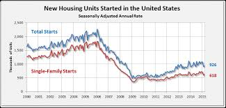 Housing Starts Chart Why Is Inventory Low Real Estate Realities Shows Chart
