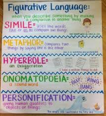 Types Of Poetry Anchor Chart Awesome Writing Anchor Charts To Use In Your Classroom